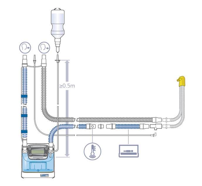 Miniflow For Use With Ventilators
